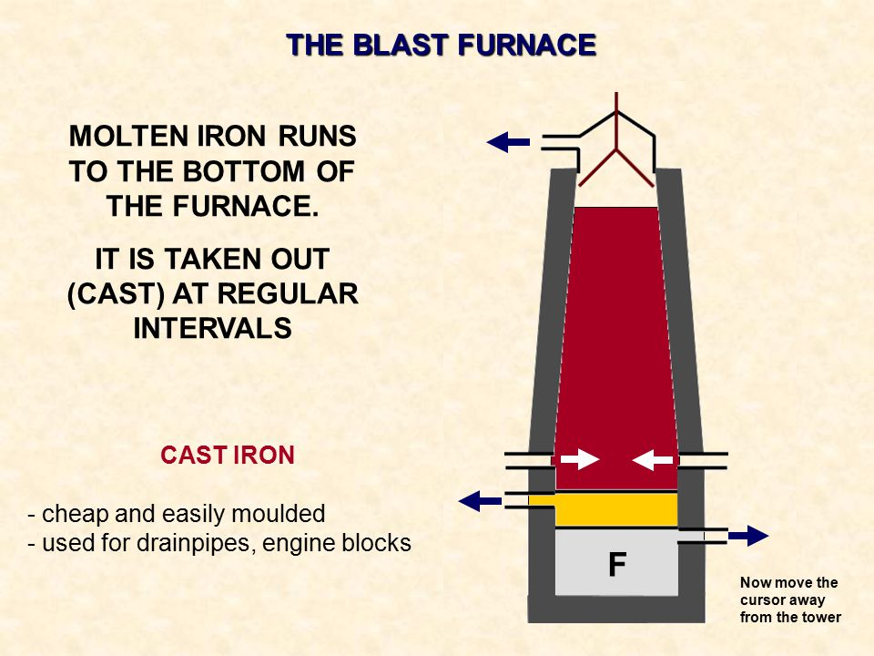 THE BLAST FURNACE MOLTEN IRON RUNS TO THE BOTTOM OF THE FURNACE. IT IS TAKEN OUT (CAST) AT REGULAR INTERVALS F CAST IRON - cheap and easily moulded -