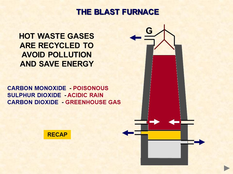 THE BLAST FURNACE HOT WASTE GASES ARE RECYCLED TO AVOID POLLUTION AND SAVE ENERGY G CARBON MONOXIDE - POISONOUS SULPHUR DIOXIDE - ACIDIC RAIN CARBON D