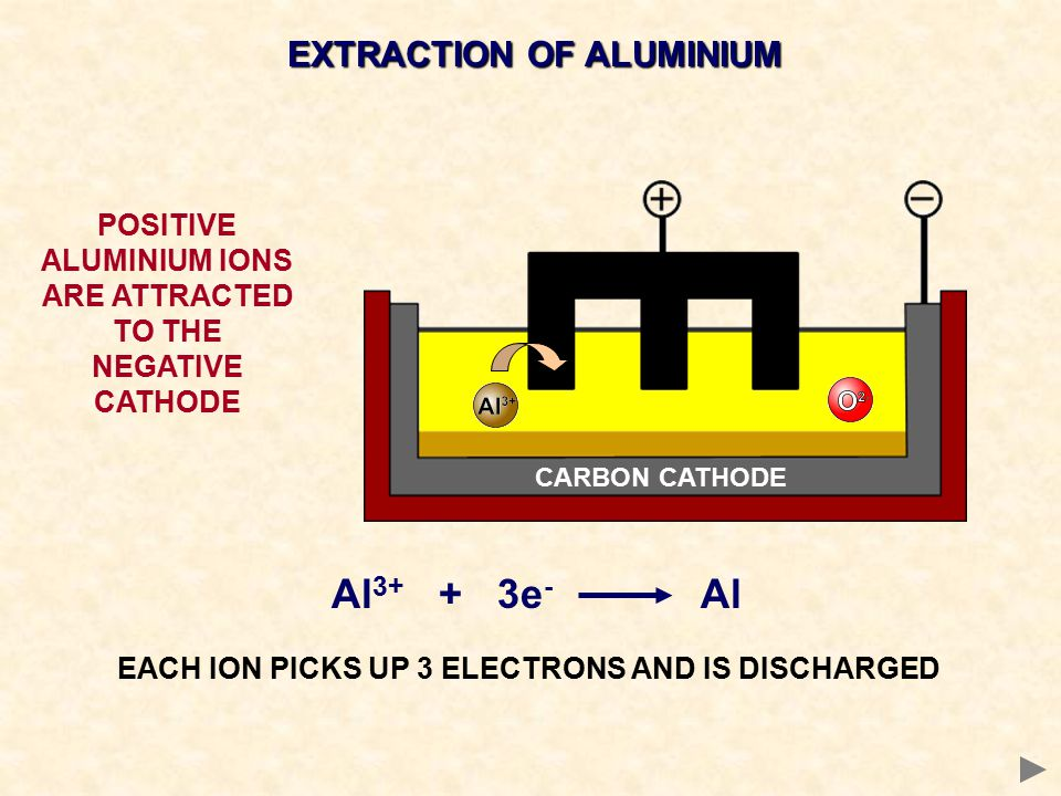 EXTRACTION OF ALUMINIUM POSITIVE ALUMINIUM IONS ARE ATTRACTED TO THE NEGATIVE CATHODE Al 3+ + 3e - Al EACH ION PICKS UP 3 ELECTRONS AND IS DISCHARGED