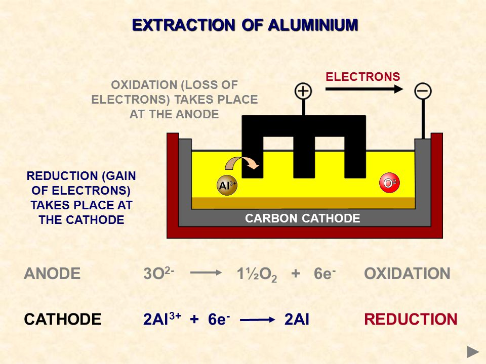 EXTRACTION OF ALUMINIUM ELECTRONS CATHODE 2Al 3+ + 6e - 2AlREDUCTION OXIDATION (LOSS OF ELECTRONS) TAKES PLACE AT THE ANODE REDUCTION (GAIN OF ELECTRO
