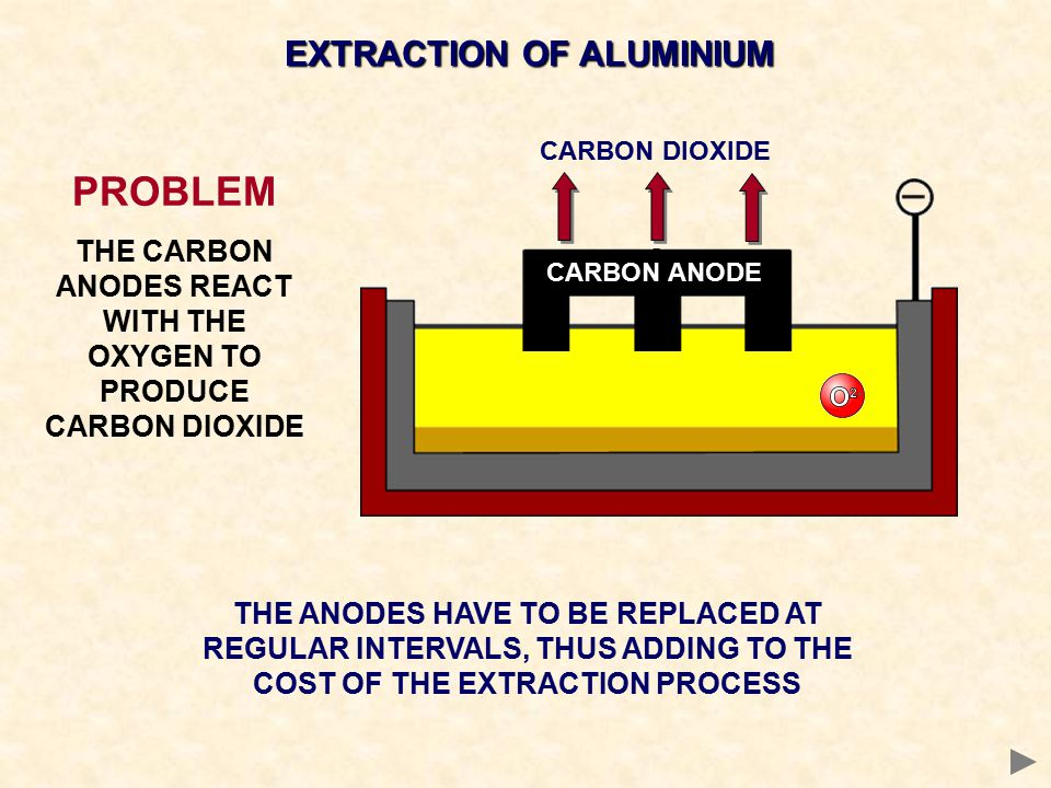 EXTRACTION OF ALUMINIUM CARBON ANODE PROBLEM THE CARBON ANODES REACT WITH THE OXYGEN TO PRODUCE CARBON DIOXIDE THE ANODES HAVE TO BE REPLACED AT REGUL