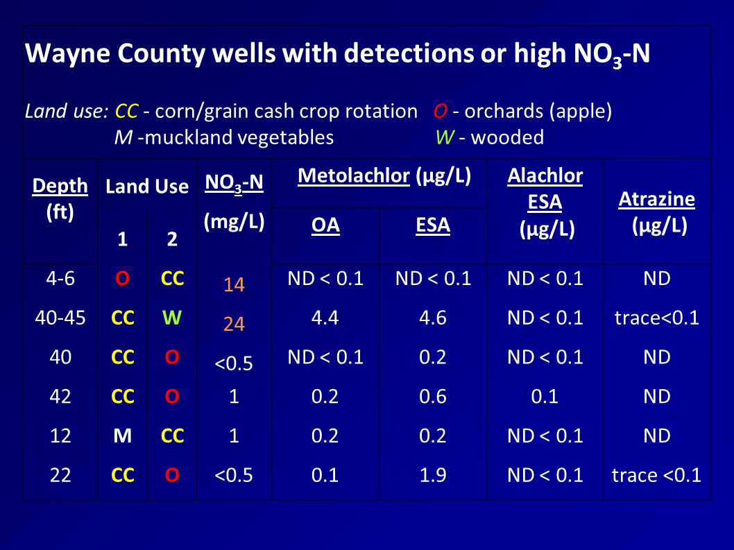 Wayne County wells with detections or high NO 3 -N Land use: CC - corn/grain cash crop rotation O - orchards (apple) M -muckland vegetables W - wooded Depth (ft) Land Use NO 3 -N Metolachlor (µg/L)Alachlor ESA (µg/L) Atrazine (µg/L) (mg/L) OAESA 12 4-6OCC 14 ND < 0.1 ND 40-45CCW 24 4.44.6ND < 0.1trace<0.1 40CCO <0.5 ND < 0.10.2ND < 0.1ND 42CCO10.20.60.1ND 12MCC10.2 ND < 0.1ND 22CCO<0.50.11.9ND < 0.1trace <0.1
