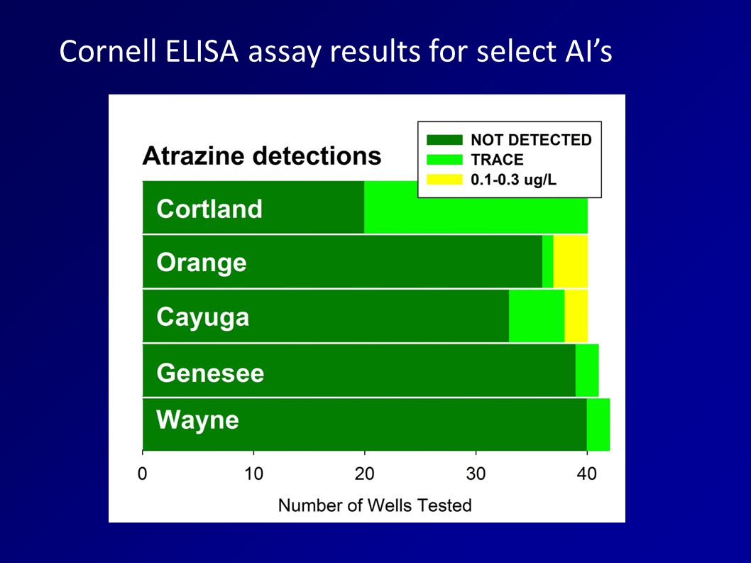 Cornell ELISA assay results for select AI's