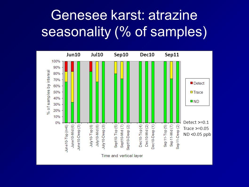 Genesee karst: atrazine seasonality (% of samples) Jun10Jul10Sep10Dec10Sep11 Detect >=0.1 Trace >=0.05 ND <0.05 ppb