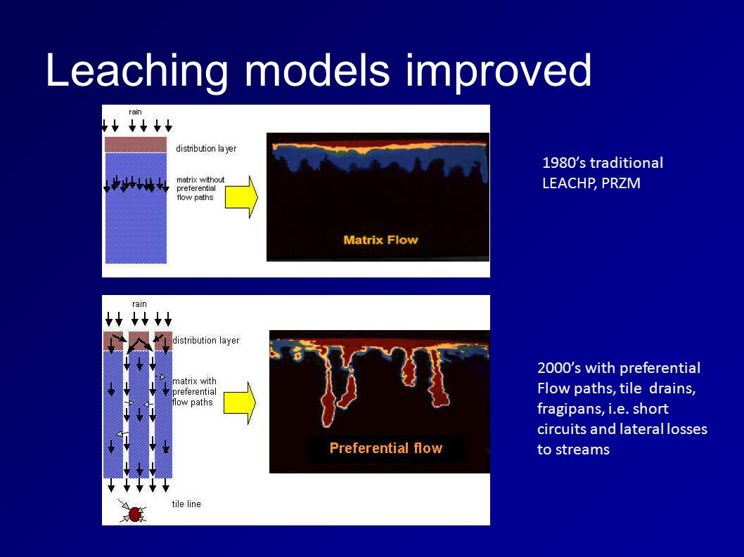 Leaching models improved 1980's traditional LEACHP, PRZM 2000's with preferential Flow paths, tile drains, fragipans, i.e. short circuits and lateral