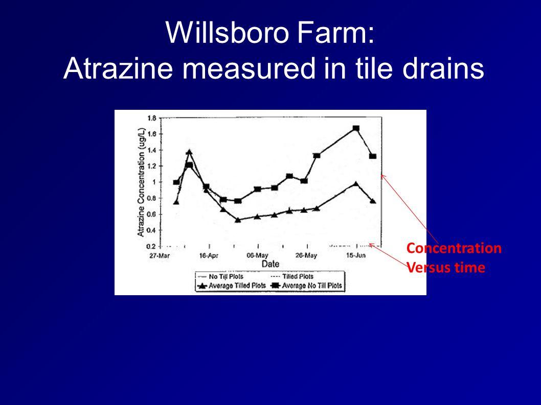 Willsboro Farm: Atrazine measured in tile drains Concentration Versus time