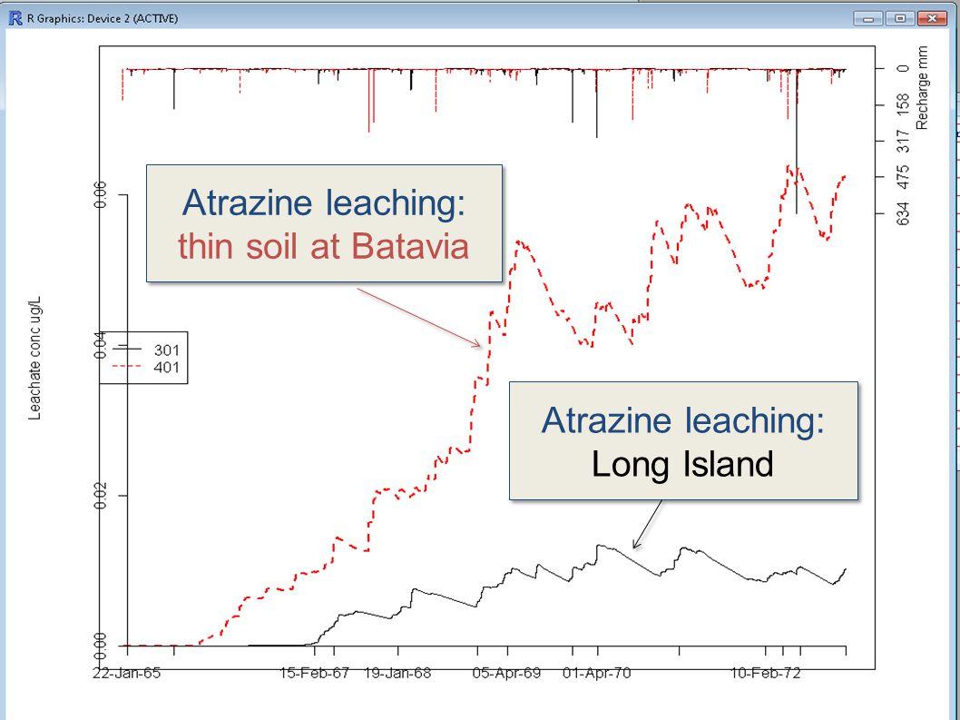 Atrazine leaching: thin soil at Batavia Atrazine leaching: Long Island Atrazine leaching: Long Island