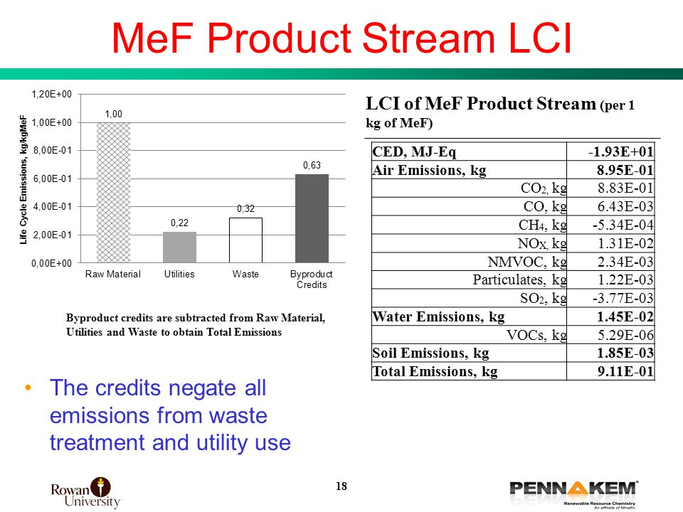 18 MeF Product Stream LCI LCI of MeF Product Stream (per 1 kg of MeF) The credits negate all emissions from waste treatment and utility use CED, MJ-Eq-1.93E+01 Air Emissions, kg8.95E-01 CO 2, kg8.83E-01 CO, kg6.43E-03 CH 4, kg-5.34E-04 NO X, kg1.31E-02 NMVOC, kg2.34E-03 Particulates, kg1.22E-03 SO 2, kg-3.77E-03 Water Emissions, kg1.45E-02 VOCs, kg5.29E-06 Soil Emissions, kg1.85E-03 Total Emissions, kg9.11E-01 Byproduct credits are subtracted from Raw Material, Utilities and Waste to obtain Total Emissions 18
