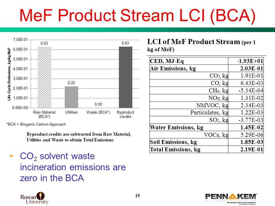 19 MeF Product Stream LCI (BCA) LCI of MeF Product Stream (per 1 kg of MeF) CO 2 solvent waste incineration emissions are zero in the BCA CED, MJ-Eq-1.93E+01 Air Emissions, kg2.03E-01 CO 2, kg1.91E-01 CO, kg6.43E-03 CH 4, kg-5.34E-04 NO X, kg1.31E-02 NMVOC, kg2.34E-03 Particulates, kg1.22E-03 SO 2, kg-3.77E-03 Water Emissions, kg1.45E-02 VOCs, kg5.29E-06 Soil Emissions, kg1.85E-03 Total Emissions, kg2.19E-01 Byproduct credits are subtracted from Raw Material, Utilities and Waste to obtain Total Emissions 19