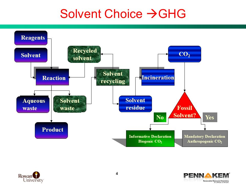4 Solvent Choice  GHG Fossil Solvent.
