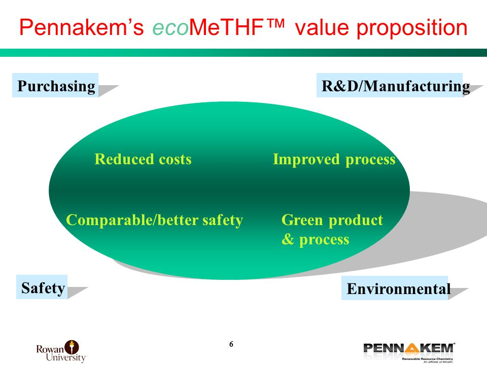 6 Pennakem's ecoMeTHF™ value proposition Reduced costs Improved process Green product & process Comparable/better safety PurchasingR&D/Manufacturing Safety Environmental 6