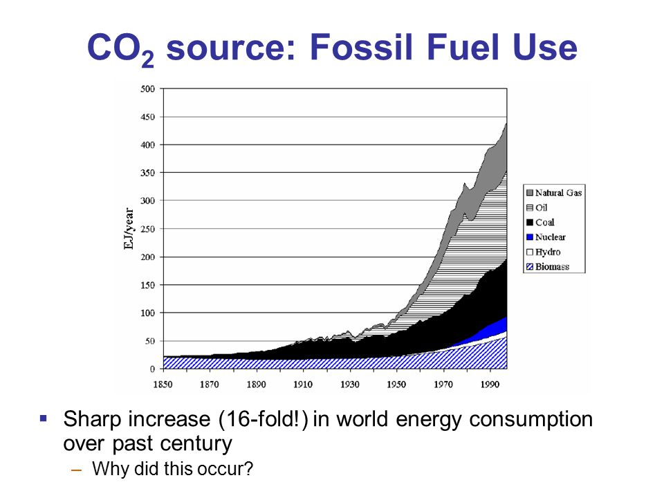CO 2 source: Fossil Fuel Use  Sharp increase (16-fold!) in world energy consumption over past century –Why did this occur