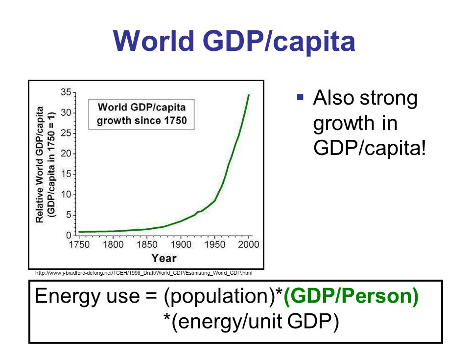 World GDP/capita  Also strong growth in GDP/capita.