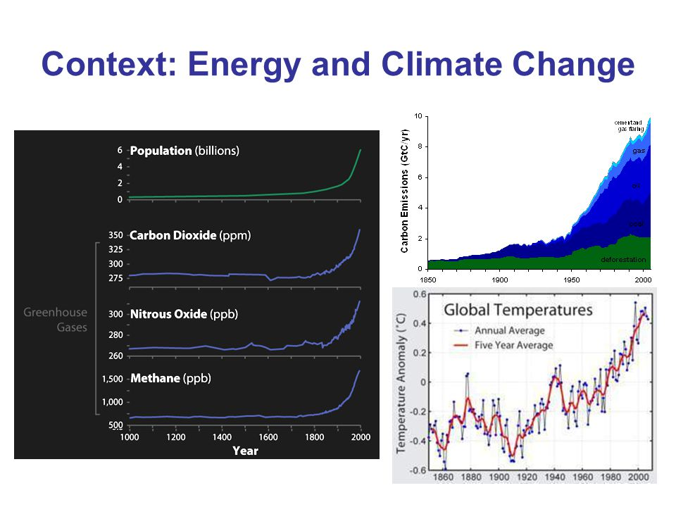 Context: Energy and Climate Change