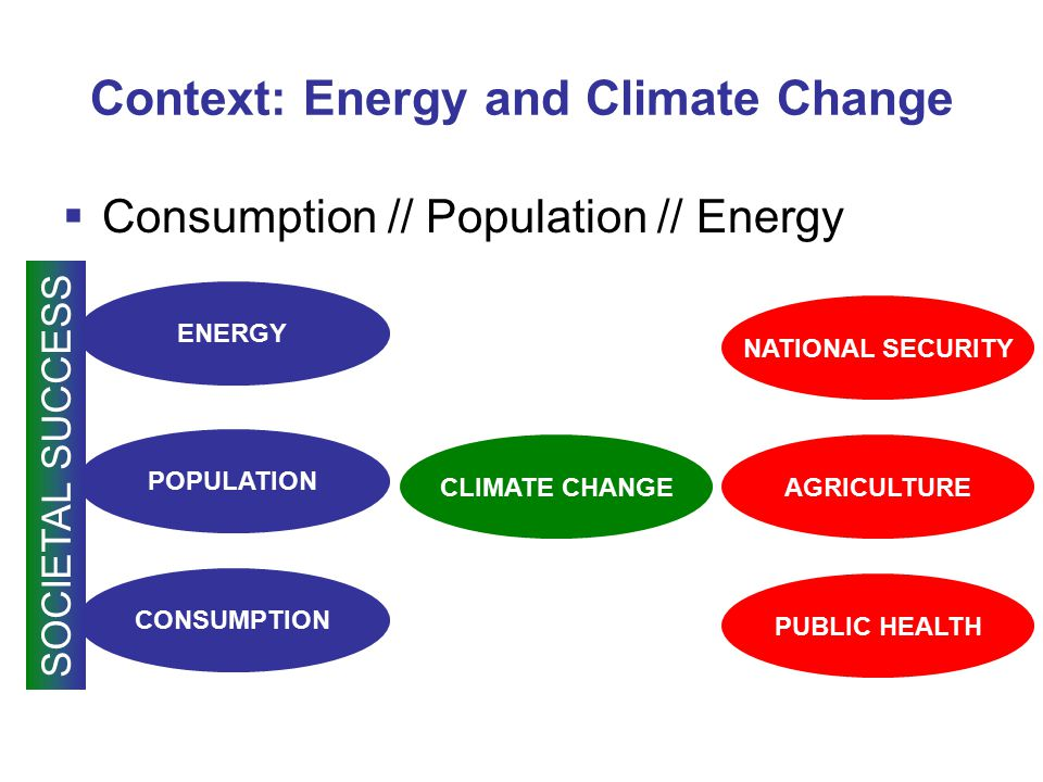  Consumption // Population // Energy CLIMATE CHANGE ENERGY POPULATION CONSUMPTION SOCIETAL SUCCESS NATIONAL SECURITY PUBLIC HEALTH AGRICULTURE