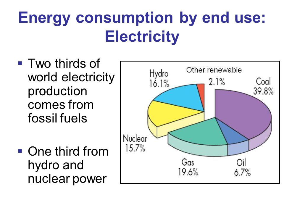 Energy consumption by end use: Electricity  Two thirds of world electricity production comes from fossil fuels  One third from hydro and nuclear power