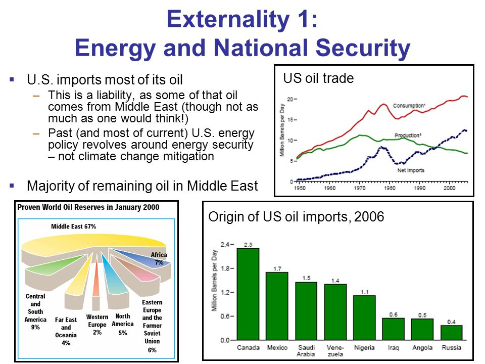 Externality 1: Energy and National Security  U.S.
