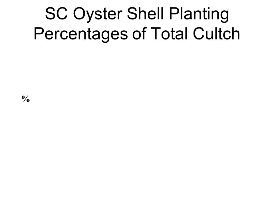 SC Oyster Shell Planting Percentages of Total Cultch %