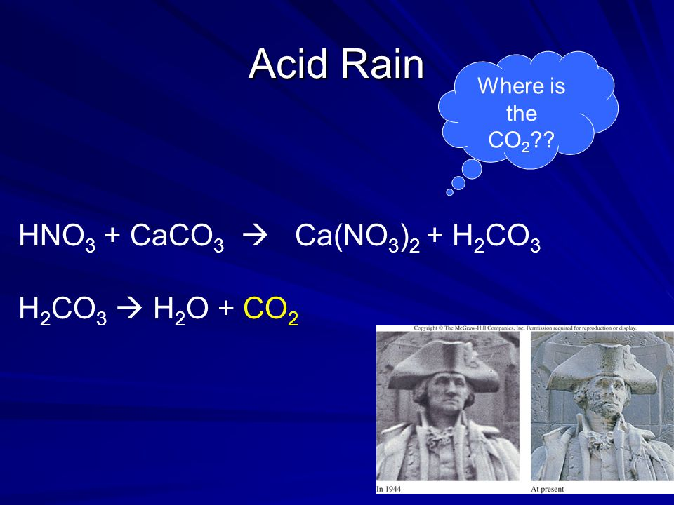 Acid Rain HNO 3 + CaCO 3  Ca(NO 3 ) 2 + H 2 CO 3 Where is the CO 2 ?? H 2 CO 3  H 2 O + CO 2