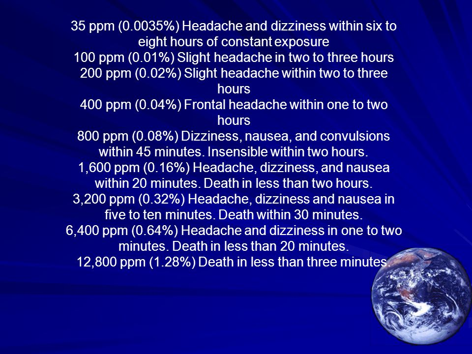 35 ppm (0.0035%) Headache and dizziness within six to eight hours of constant exposure 100 ppm (0.01%) Slight headache in two to three hours 200 ppm (