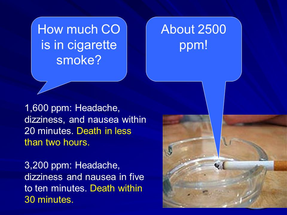 How much CO is in cigarette smoke? About 2500 ppm! 1,600 ppm: Headache, dizziness, and nausea within 20 minutes. Death in less than two hours. 3,200 p