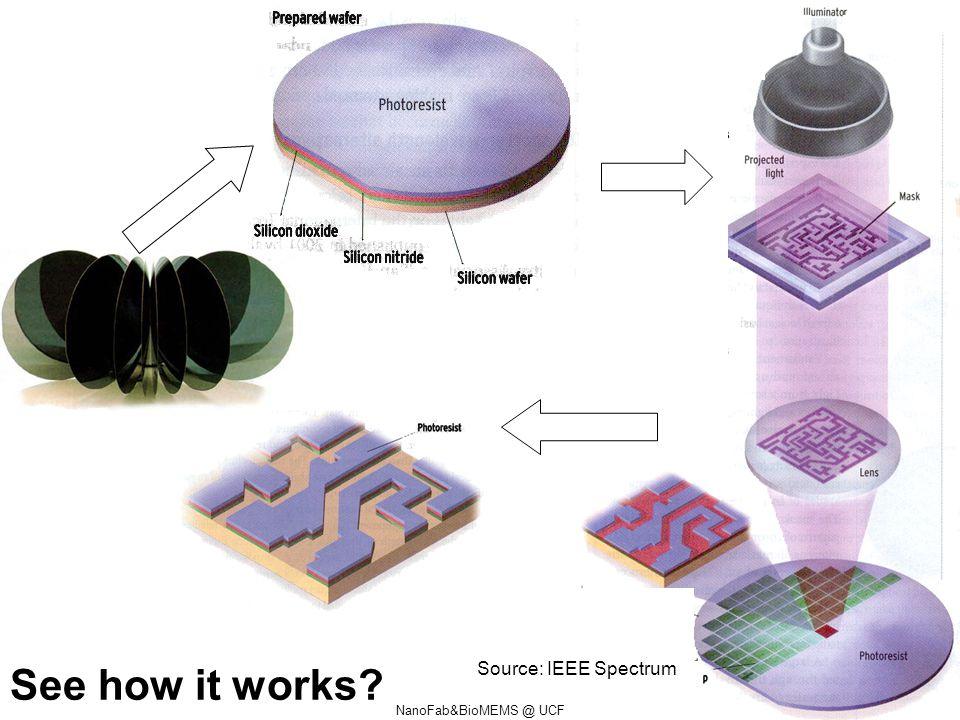 NanoFab&BioMEMS @ UCF Source: IEEE Spectrum See how it works