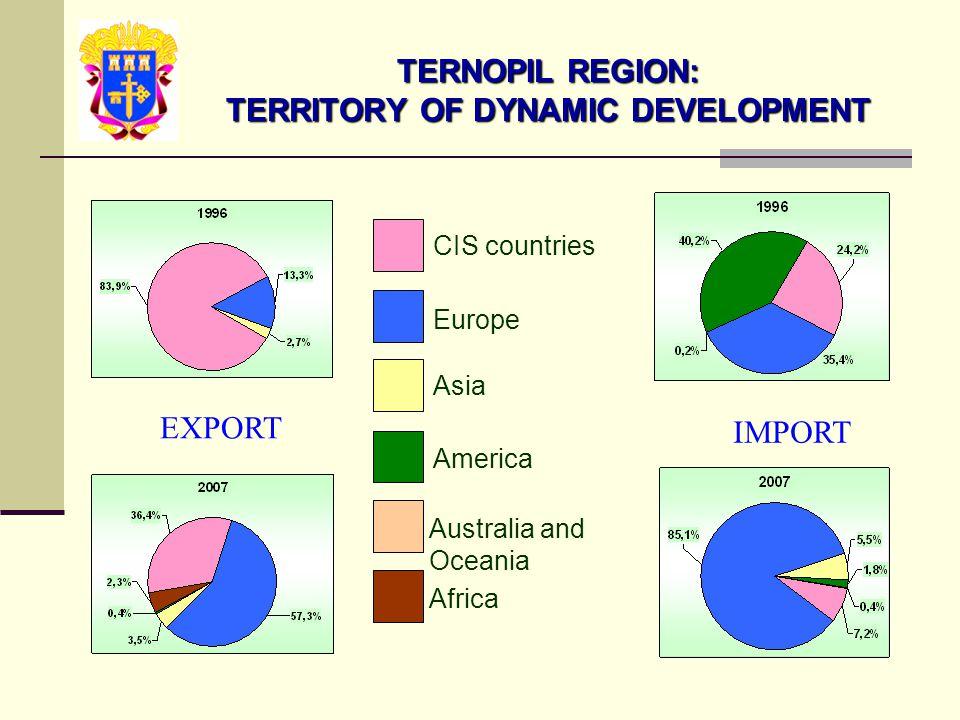 CIS countries Europe Asia America Australia and Oceania Africa EXPORT IMPORT