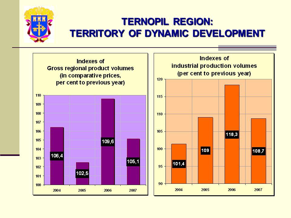 TERNOPIL REGION: TERRITORY OF DYNAMIC DEVELOPMENT