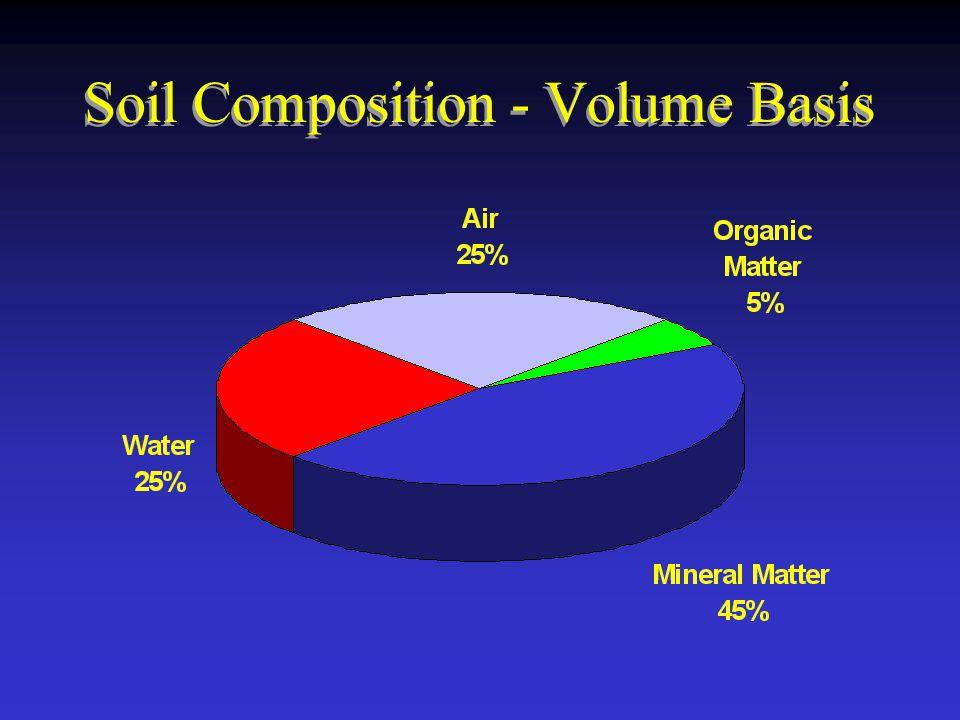 Soil Composition - Volume Basis