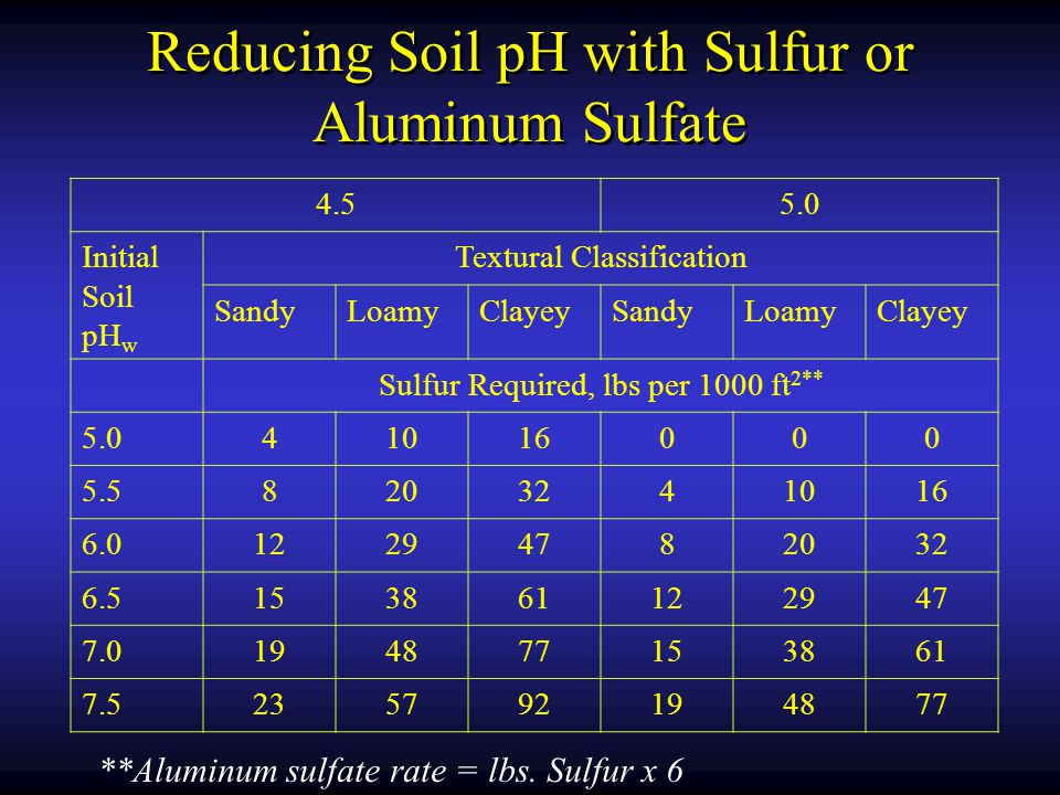 Reducing Soil pH with Sulfur or Aluminum Sulfate 4.55.0 Initial Soil pH w Textural Classification SandyLoamyClayeySandyLoamyClayey Sulfur Required, lbs per 1000 ft 2** 5.041016000 5.58203241016 6.012294782032 6.5153861122947 7.0194877153861 7.5235792194877 **Aluminum sulfate rate = lbs.