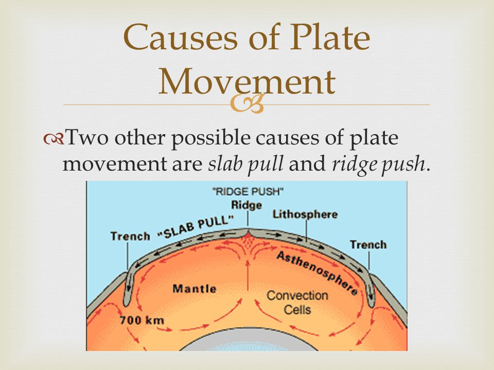   Two other possible causes of plate movement are slab pull and ridge push. Causes of Plate Movement