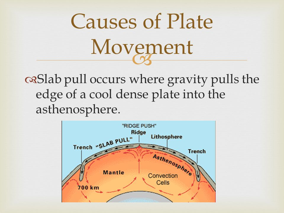   Slab pull occurs where gravity pulls the edge of a cool dense plate into the asthenosphere. Causes of Plate Movement
