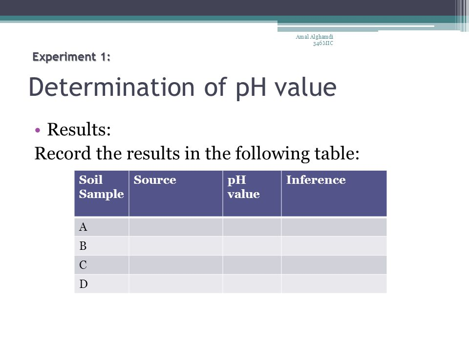 Determination of pH value Results: Record the results in the following table: Amal Alghamdi 346 MIC Soil Sample SourcepH value Inference A B C D Experiment 1:
