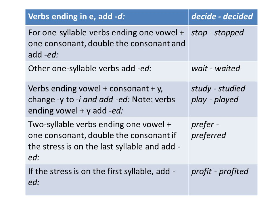 Verbs ending in e, add -d:decide - decided For one-syllable verbs ending one vowel + one consonant, double the consonant and add -ed: stop - stopped O