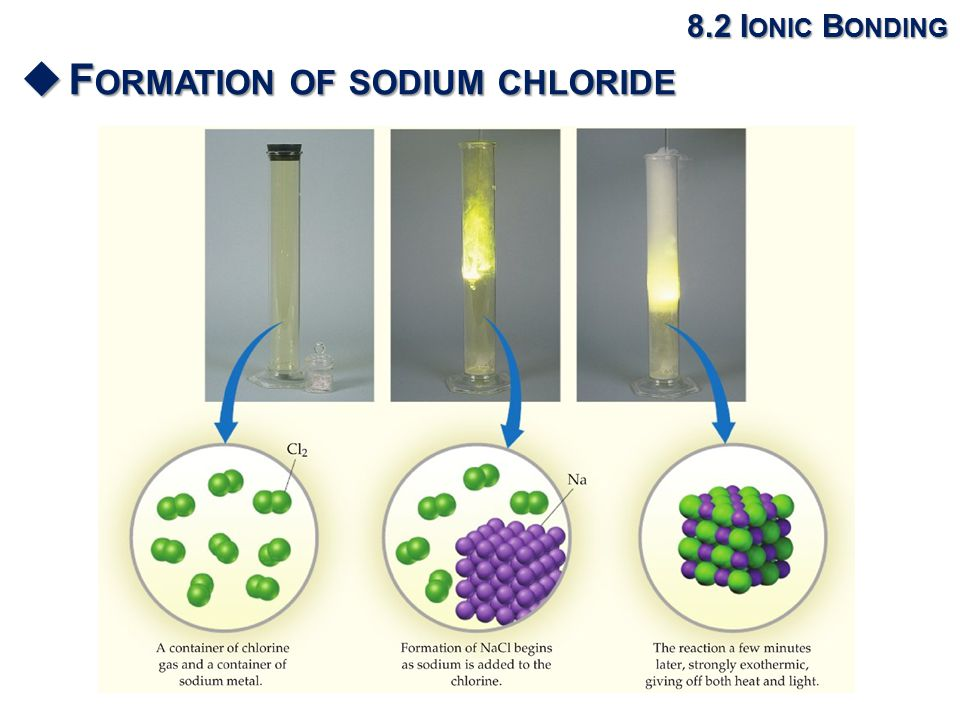 8.2 I ONIC B ONDING  F ORMATION OF SODIUM CHLORIDE