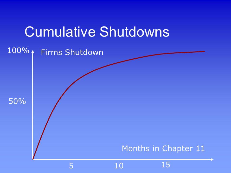 Cumulative Shutdowns Months in Chapter 11 Firms Shutdown 100% 5 50% 10 15