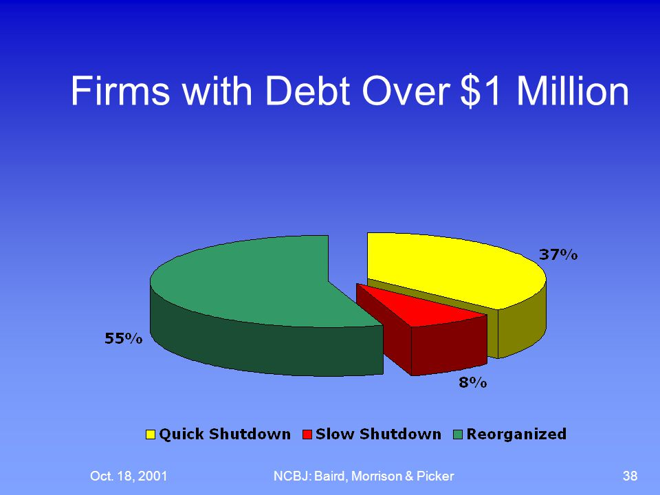 Oct. 18, 2001NCBJ: Baird, Morrison & Picker38 Firms with Debt Over $1 Million