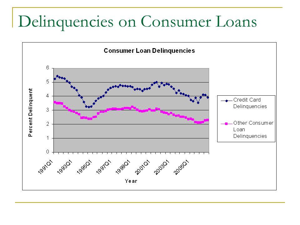 Delinquencies on Consumer Loans