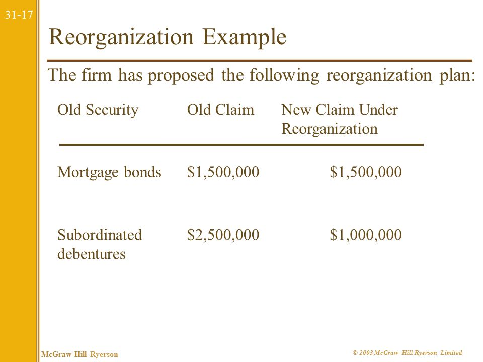 31-17 McGraw-Hill Ryerson © 2003 McGraw–Hill Ryerson Limited Reorganization Example The firm has proposed the following reorganization plan: Old SecurityOld ClaimNew Claim Under Reorganization Mortgage bonds$1,500,000 Subordinated debentures $2,500,000$1,000,000