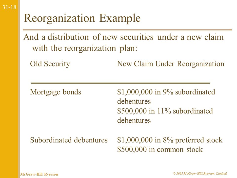 31-18 McGraw-Hill Ryerson © 2003 McGraw–Hill Ryerson Limited Reorganization Example And a distribution of new securities under a new claim with the reorganization plan: Old SecurityNew Claim Under Reorganization Mortgage bonds$1,000,000 in 9% subordinated debentures $500,000 in 11% subordinated debentures Subordinated debentures$1,000,000 in 8% preferred stock $500,000 in common stock