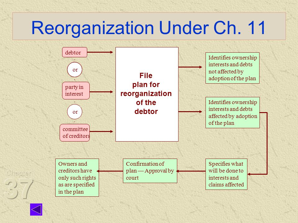 Owners and creditors have only such rights as are specified in the plan Confirmation of plan — Approval by court Reorganization Under Ch.