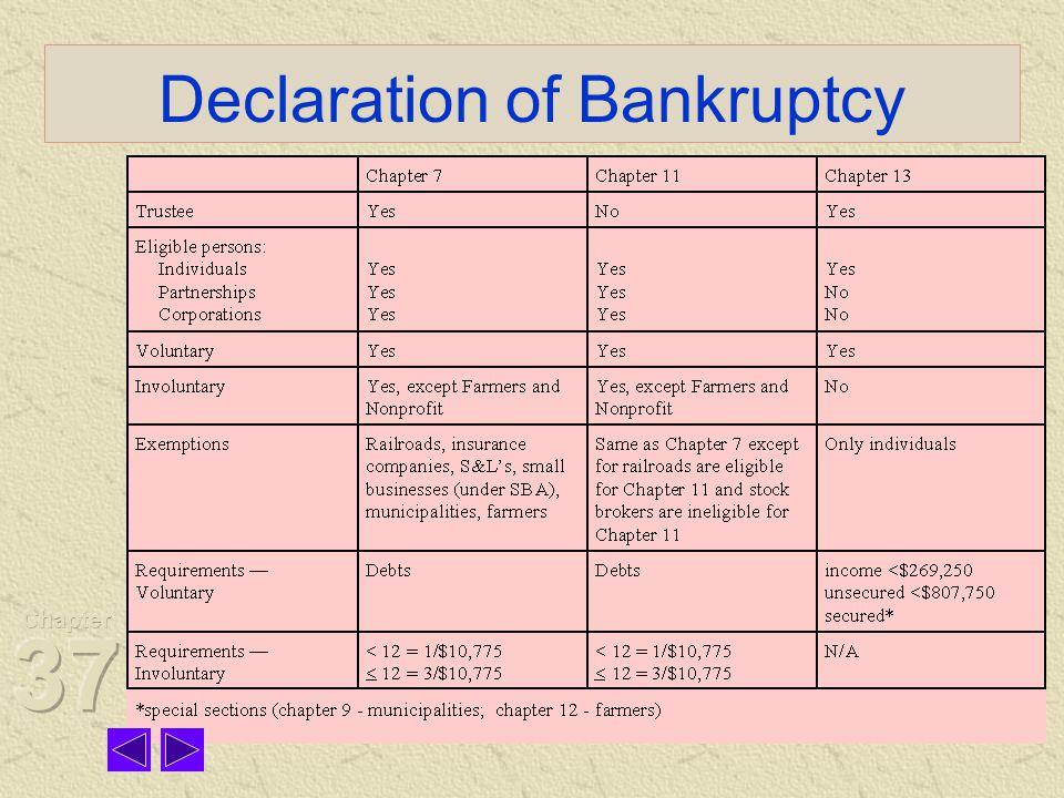 Declaration of Bankruptcy
