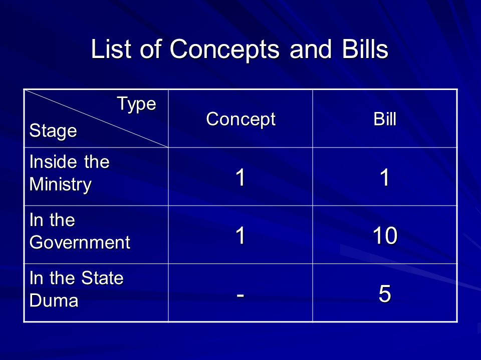 List of Concepts and Bills Type TypeStage ConceptBill Inside the Ministry 11 In the Government 110 In the State Duma -5