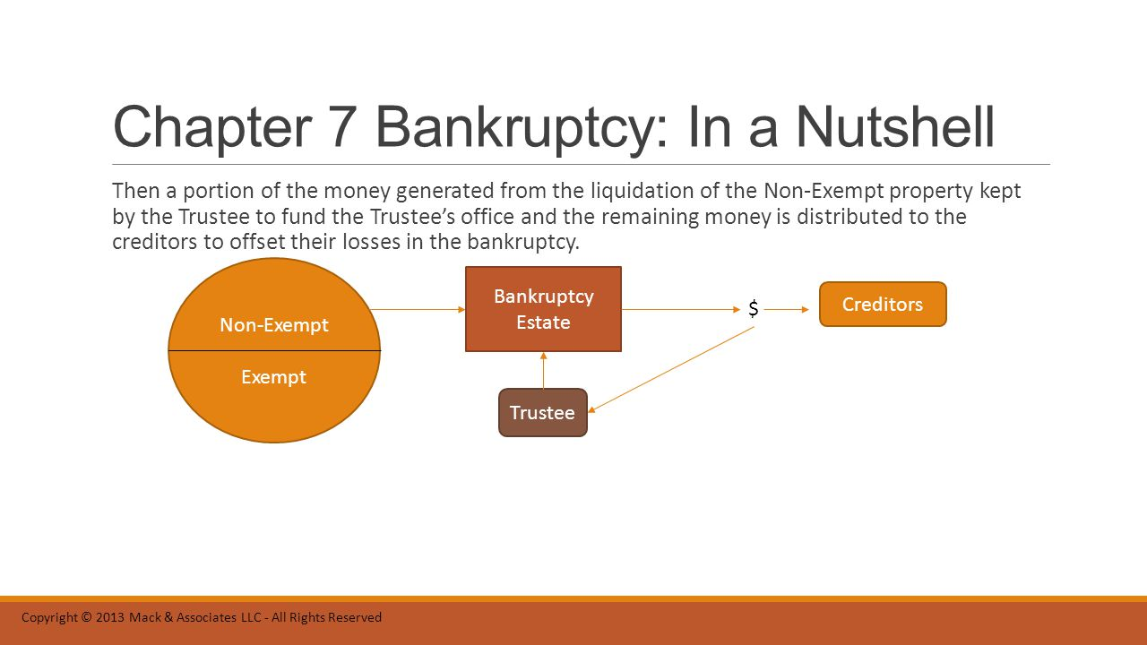 Chapter 7 Bankruptcy: In a Nutshell Then a portion of the money generated from the liquidation of the Non-Exempt property kept by the Trustee to fund the Trustee's office and the remaining money is distributed to the creditors to offset their losses in the bankruptcy.
