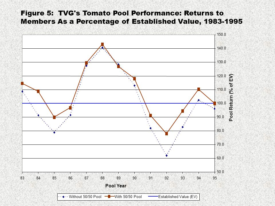 Figure 5: TVG's Tomato Pool Performance: Returns to Members As a Percentage of Established Value, 1983-1995 50.0 60.0 70.0 80.0 90.0 100.0 110.0 120.0