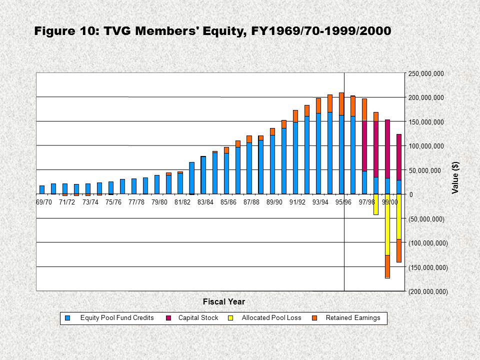 Figure 10: TVG Members' Equity, FY1969/70-1999/2000 (200,000,000) (150,000,000) (100,000,000) (50,000,000) 0 50,000,000 100,000,000 150,000,000 200,00