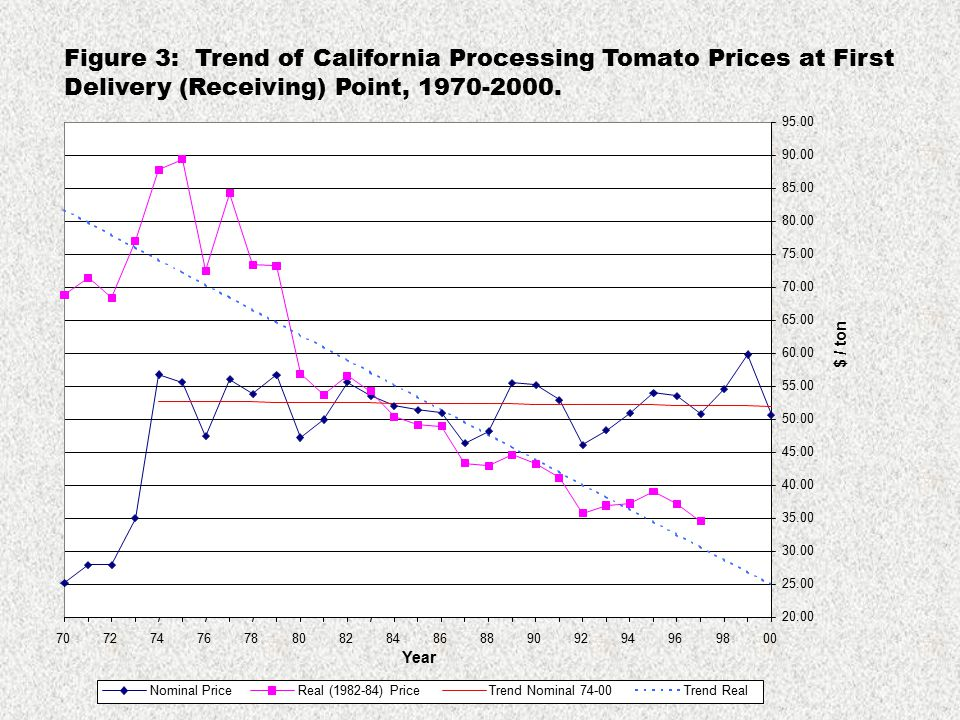 Figure 3: Trend of California Processing Tomato Prices at First Delivery (Receiving) Point, 1970-2000.