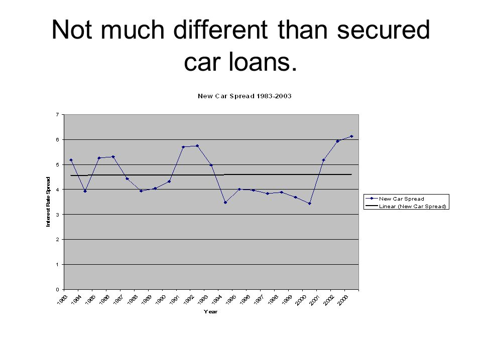 Not much different than secured car loans.