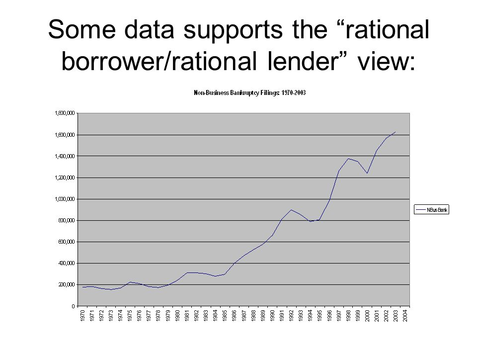 Some data supports the rational borrower/rational lender view:
