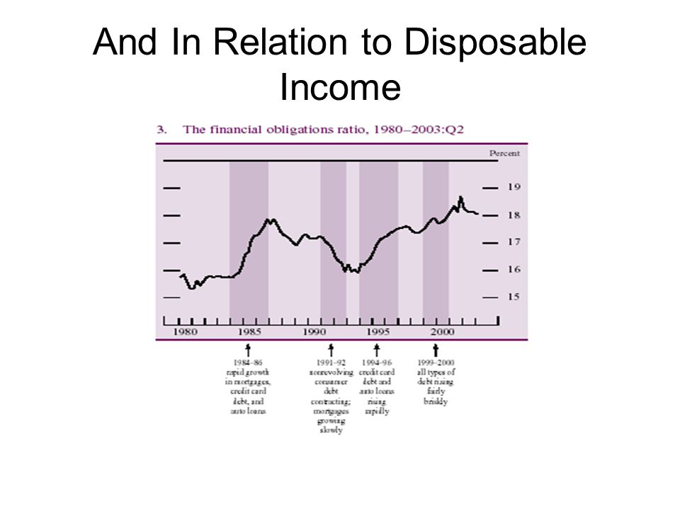 And In Relation to Disposable Income